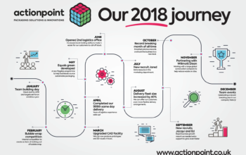 actionpoint_2018_timeline-1